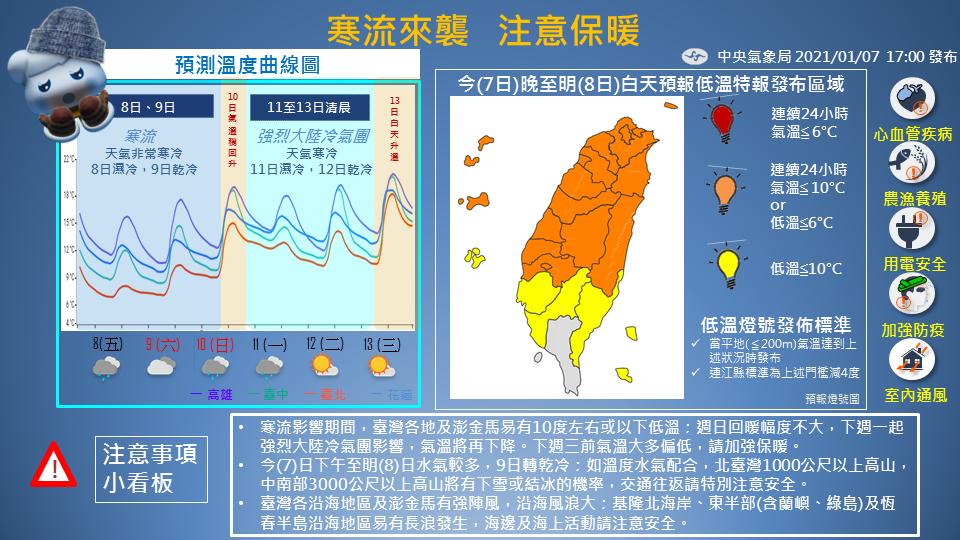 中央氣象局也在粉專公布預測溫度曲線圖。(翻攝自報天氣 - 中央氣象局臉書)