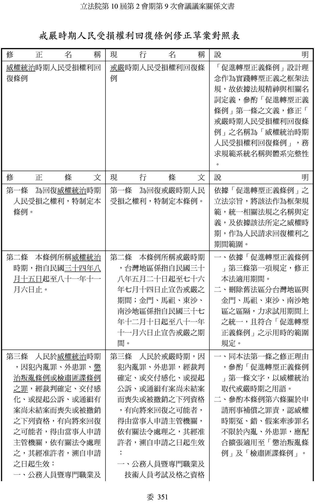 蔣萬安提案修《戒嚴時期人民受損權利回復條例》,將適用範圍擴大自1945年算起,涵蓋兩蔣時代。