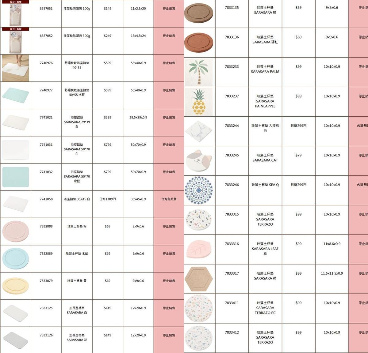 含超標石棉商品一覽表。(翻攝自宜得利官網)