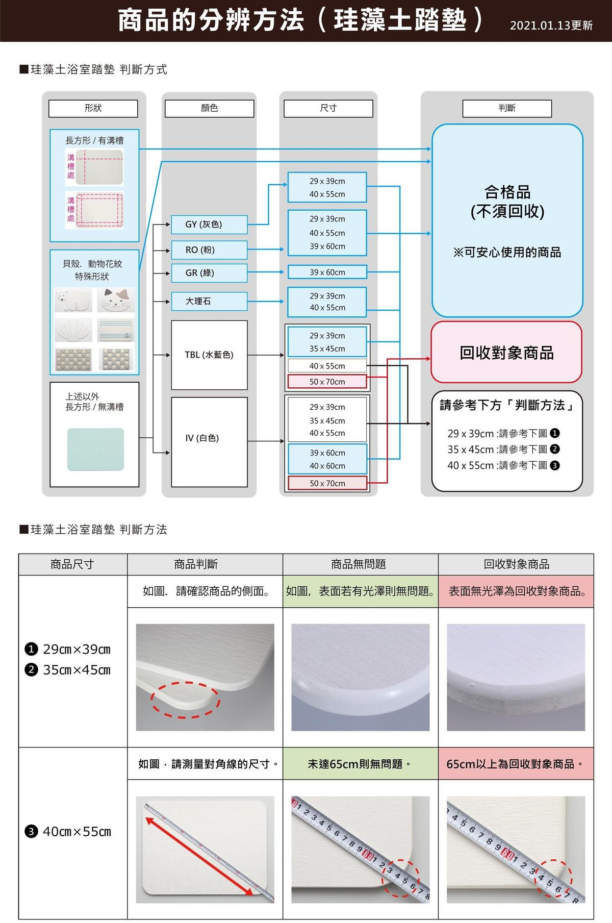 浴室踏墊回收商品分辨方法。(翻攝自宜得利官網)