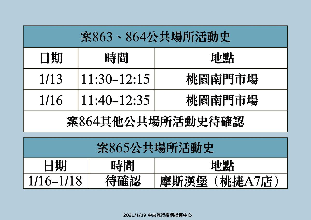 案863、864、865可傳染期間公共場所活動史,指揮中心提醒,曾於附圖所列時段出入相關場所的民眾,請自主健康管理至2月1日。(指揮中心提供)