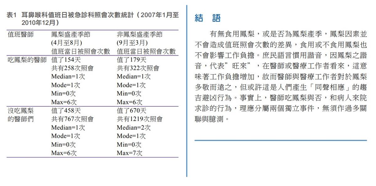 大林慈濟醫院對於鳳梨是否影響急診次數做了實證研究。(翻攝中華民國醫師公會全國聯合會)