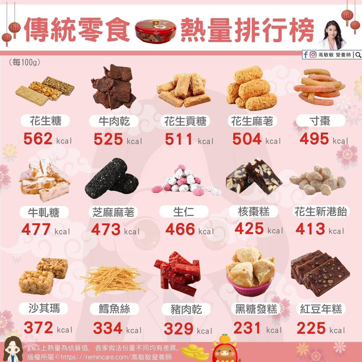 營養師高敏敏在臉書列出過年「15項傳統零食熱量排行」。(翻攝自高敏敏 營養師臉書)