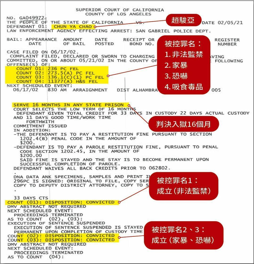 徐小姐提供美國加州洛杉磯高等法院文件,證明趙駿亞因對她施暴被控4項罪名,其中3項罪名成立,遭判16個月徒刑。(讀者提供)
