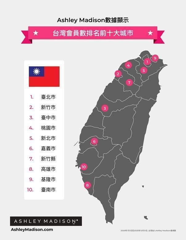「Ashley Madison」公布台灣會員數排名前10名的縣市。(Ashley Madison提供)