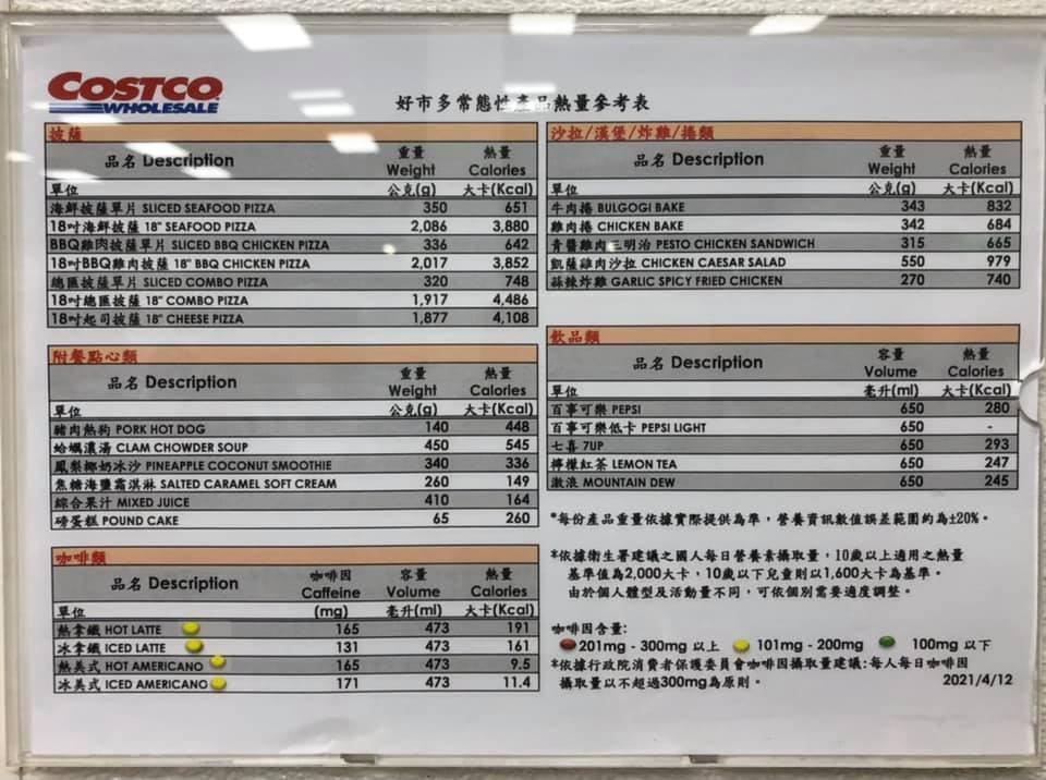 好市多牛肉捲一個高達832大卡,凱薩雞肉沙拉一碗就有979卡,跌破許多網友的眼鏡。(翻攝自「Costco好市多 商品經驗老實說」臉書)