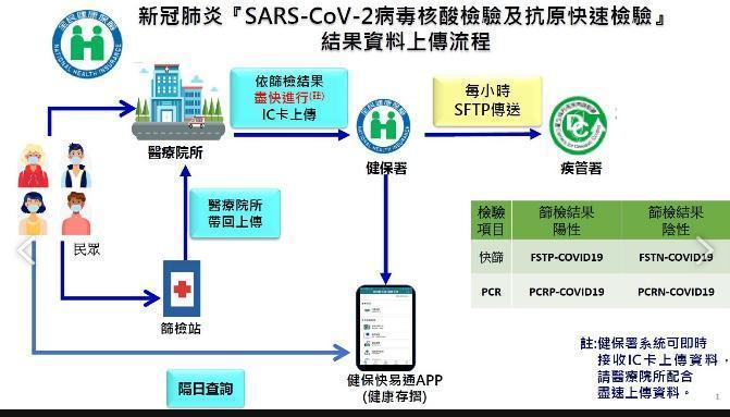 民眾可透果健保署「健康存摺App」,在快篩後隔天查詢採檢結果。(指揮中心提供)