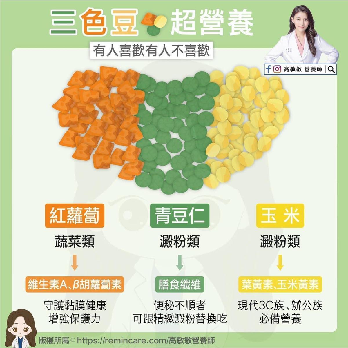 高敏敏點出三色豆營養價值高,能增強保護力、改善排便,也是常盯螢幕的3C族的必備營養。(營養師高敏敏授權提供)
