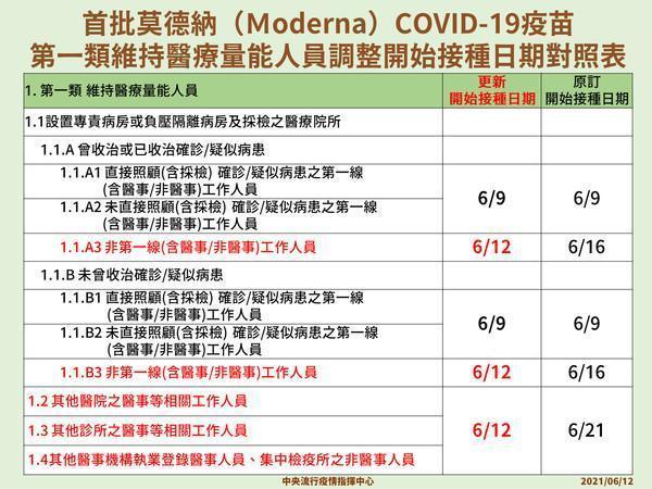 Moderna接種日期調整對照表。(指揮中心提供)