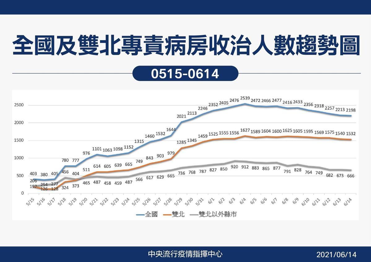 全國及雙北專責病房收治人數趨勢圖。(指揮中心提供)