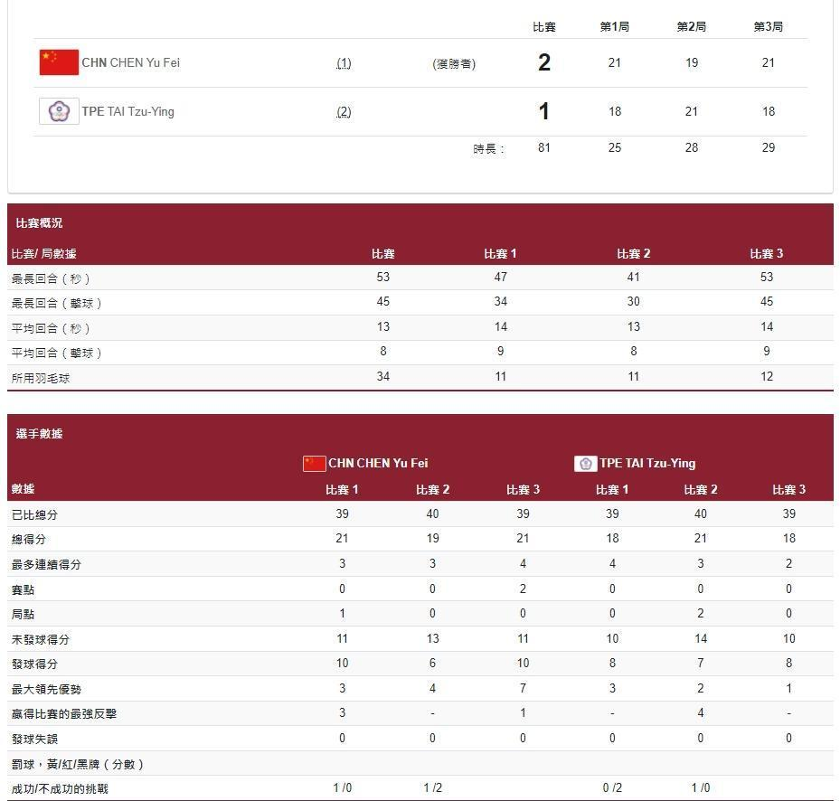 羽球女單金牌戰中,小戴及陳雨菲兩人表現平分秋色,每一球都牽動觀賽中的心情。(翻攝自奧運官網)